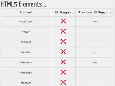 IE9のHTML5サポート状況